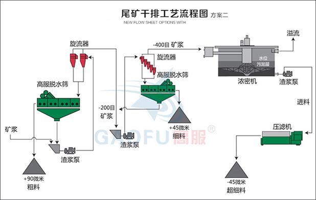 尾矿干排系统二