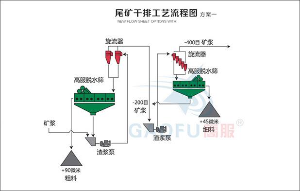 尾矿干排系统一