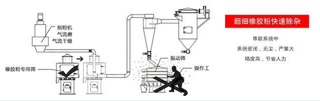 橡胶粉筛分工艺