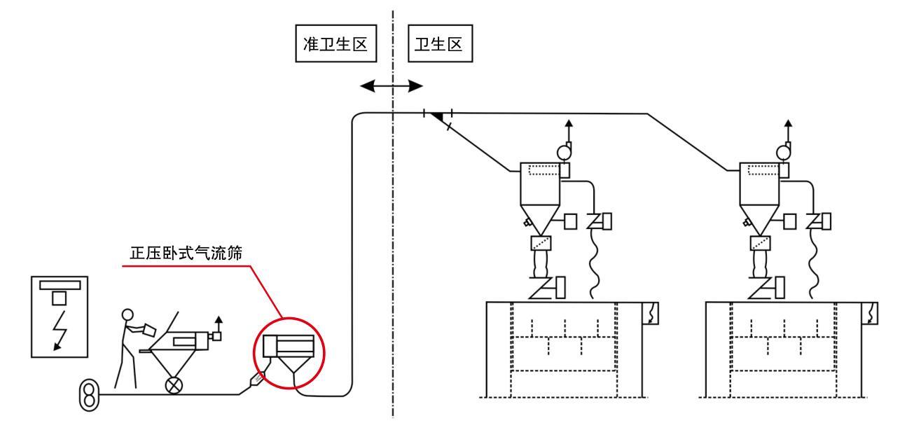 人工供粉系统