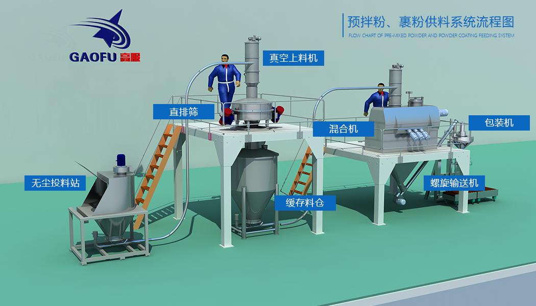 供粉系统流程